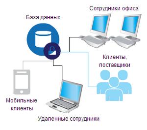 Размещение базы данных в интернет