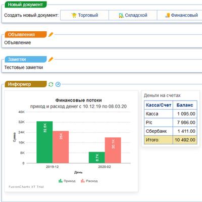 Dashboard мониторинг бизнеса